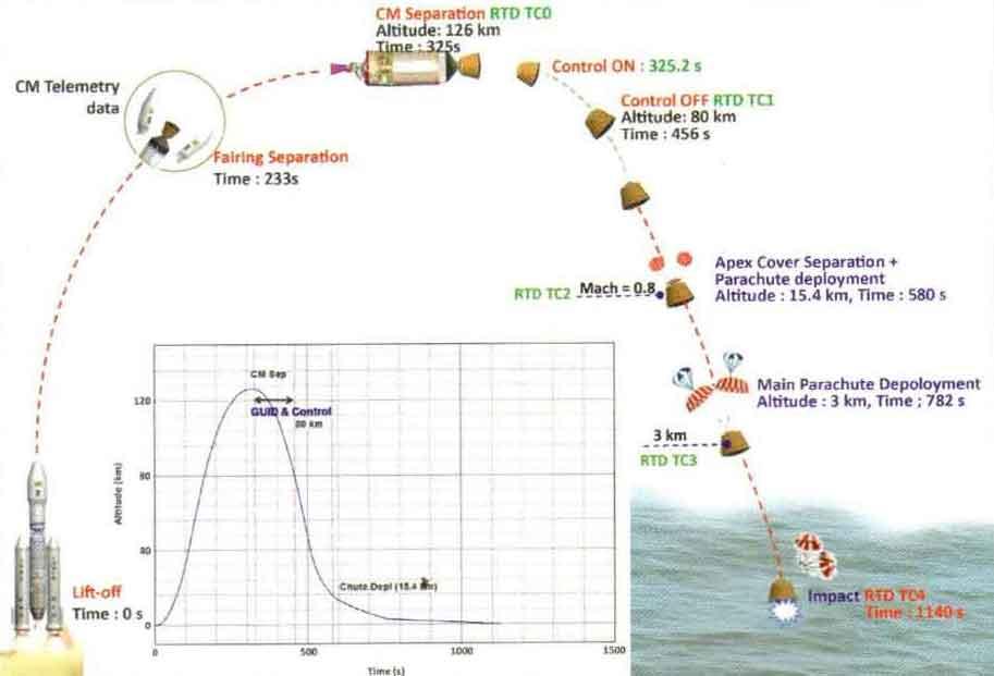 ilustrasi-peluncuran-gslv-mark-iii-module-care
