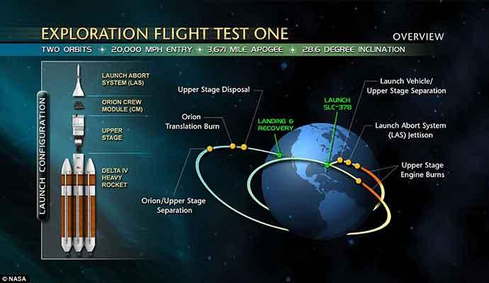 nasa-orion-exploration-flight-test