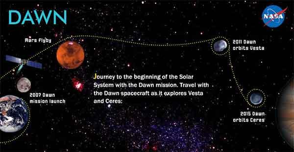 perjalanan-pesawat-luar-angkasa-dawn
