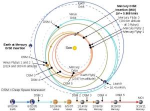 perjalanan-pesawat-luar-angkasa-messenger