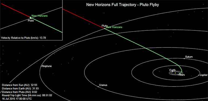lokasi-new-horizons-pluto